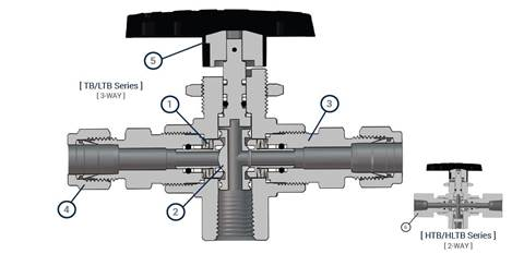 Trunnion Ball Valves Feature Benefit