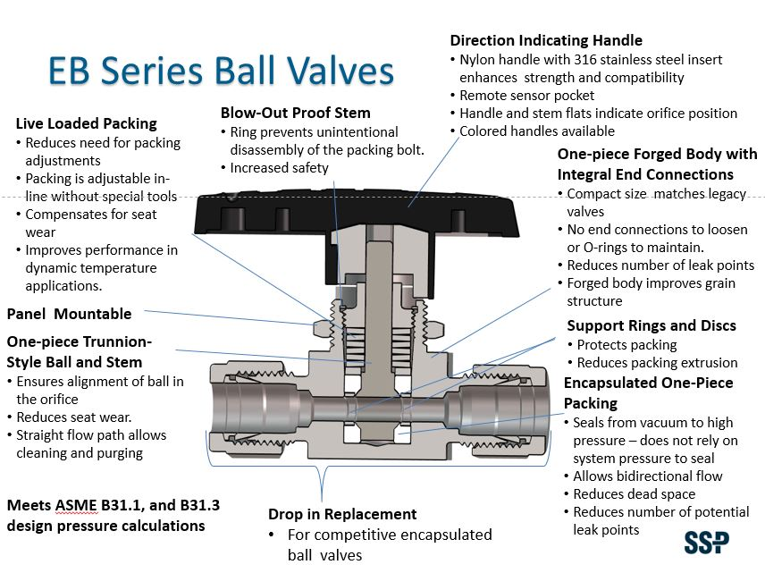 Ball Valve Features - EB Series
