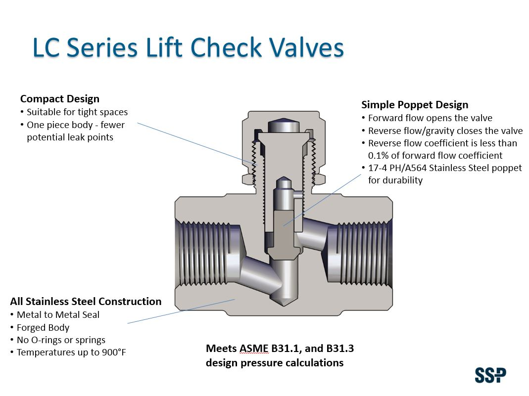 Lift check valves feature benefit cutaway