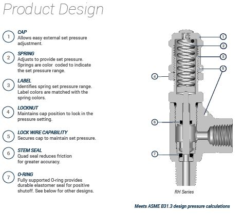 Proportional Relief Valve Design