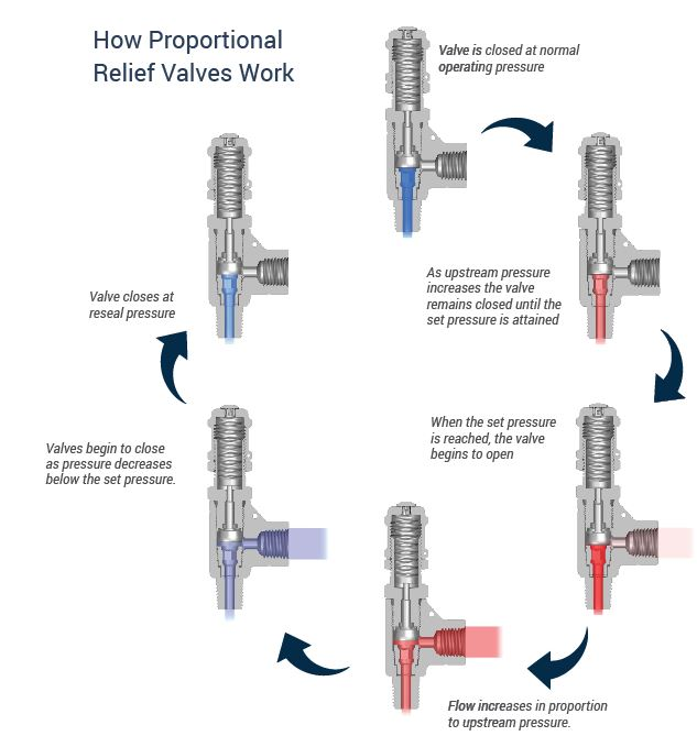Proportional Relief Valve How They Work