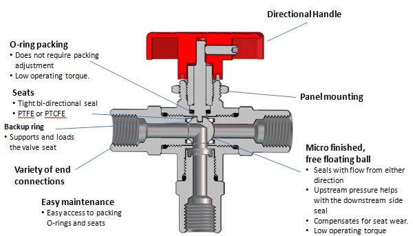 3-way Ball valve feature benefit for 300 series